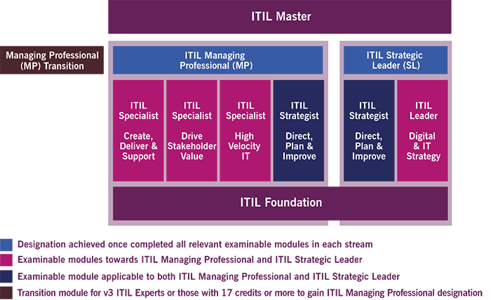 itil-4-certification-scheme-700x428637049523681137677